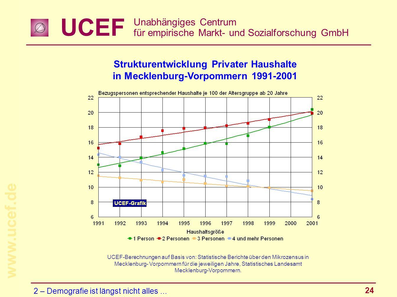 Strukturentwicklung Privater Haushalte