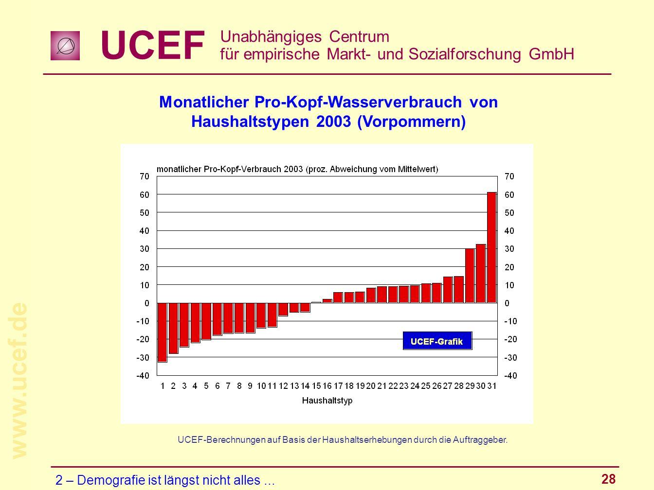 Monatlicher Pro-Kopf-Wasserverbrauch von Haushaltstypen 2003 (Vorpommern)
