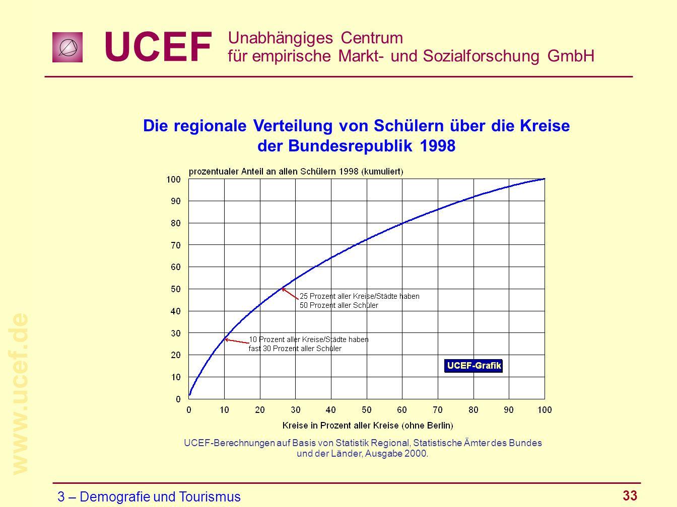 Die regionale Verteilung von Schülern über die Kreise der Bundesrepublik 1998