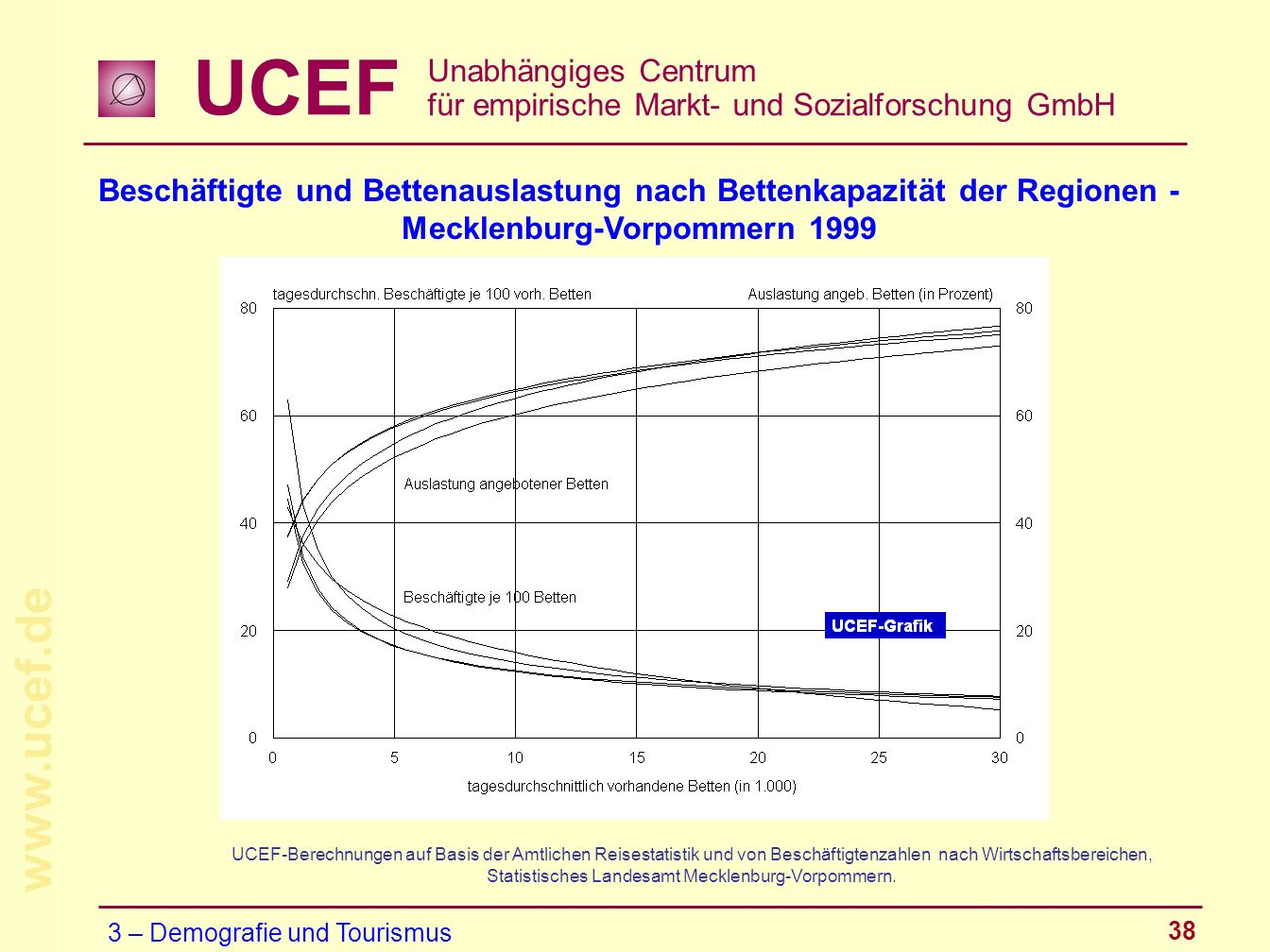 Beschäftigte und Bettenauslastung nach Bettenkapazität der Regionen -