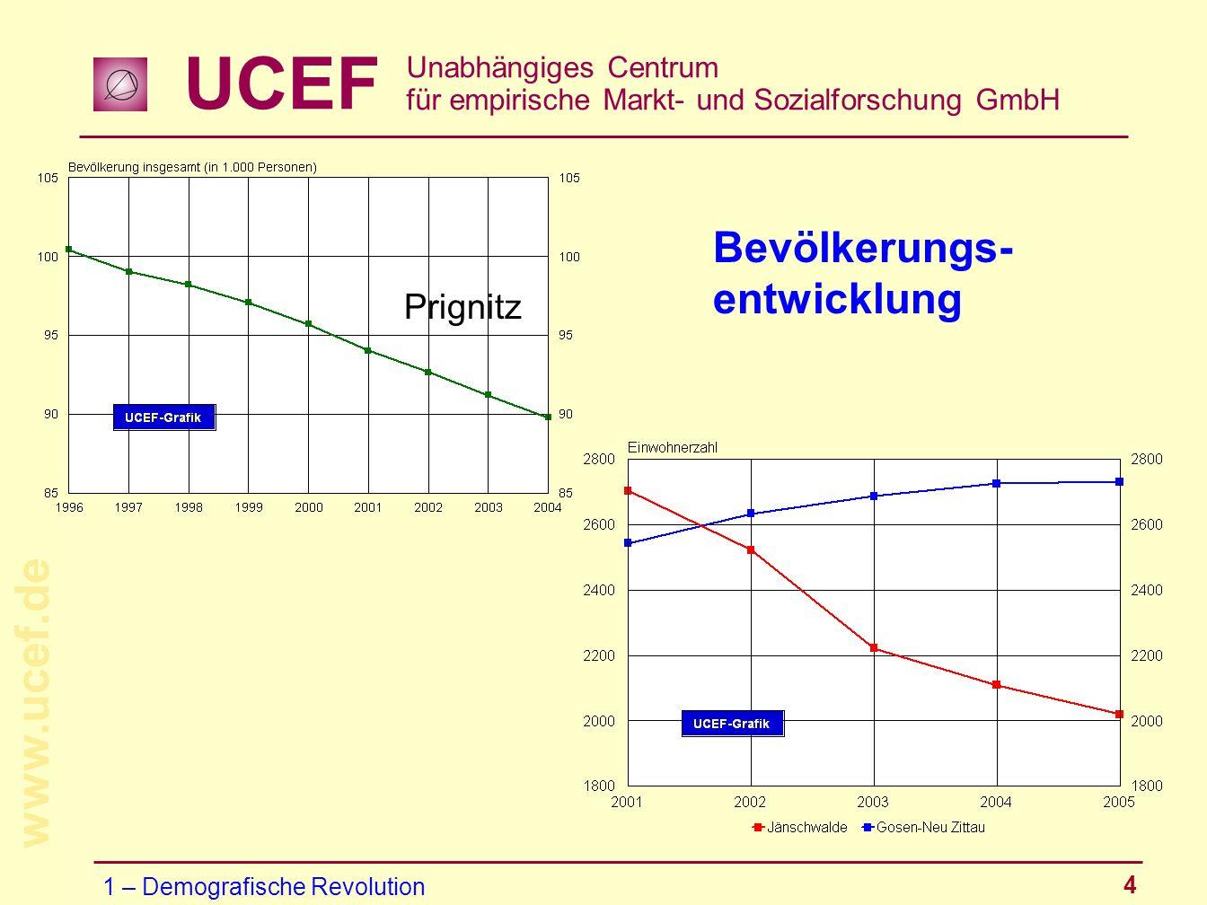 Bevölkerungs- entwicklung Prignitz 1 – Demografische Revolution
