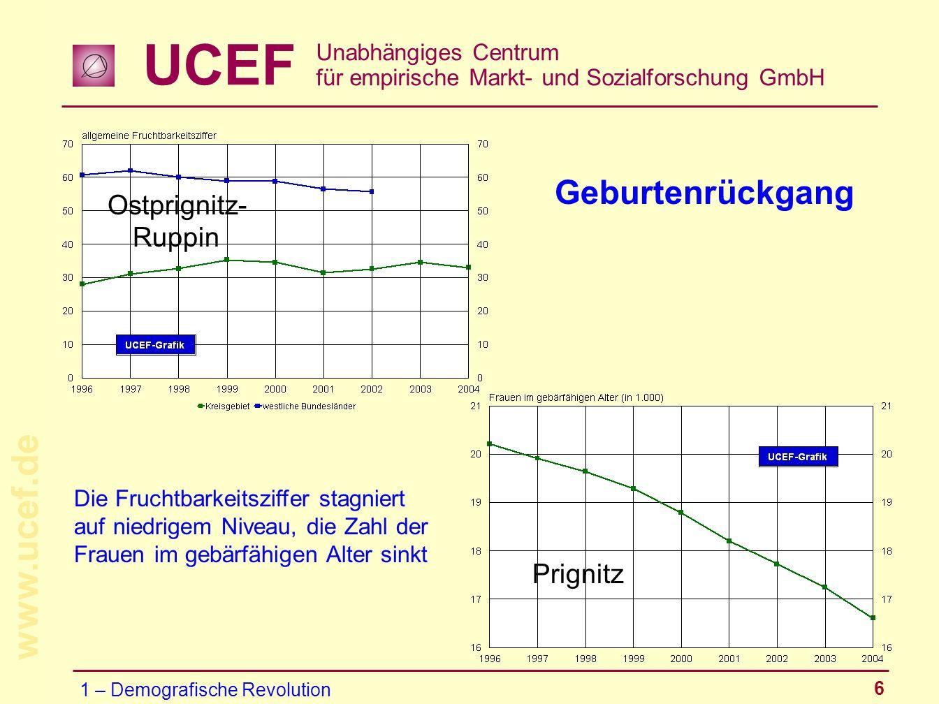Geburtenrückgang Ostprignitz-Ruppin Prignitz