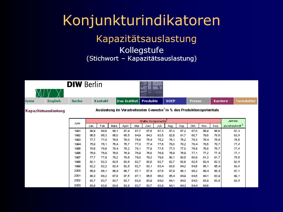 Konjunkturindikatoren Kapazitätsauslastung Kollegstufe (Stichwort – Kapazitätsauslastung)