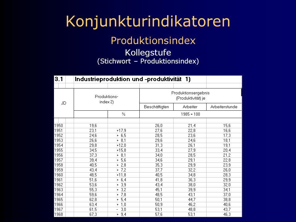 Konjunkturindikatoren Produktionsindex Kollegstufe (Stichwort – Produktionsindex)