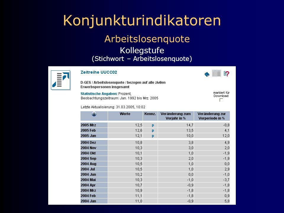 Konjunkturindikatoren Arbeitslosenquote Kollegstufe (Stichwort – Arbeitslosenquote)