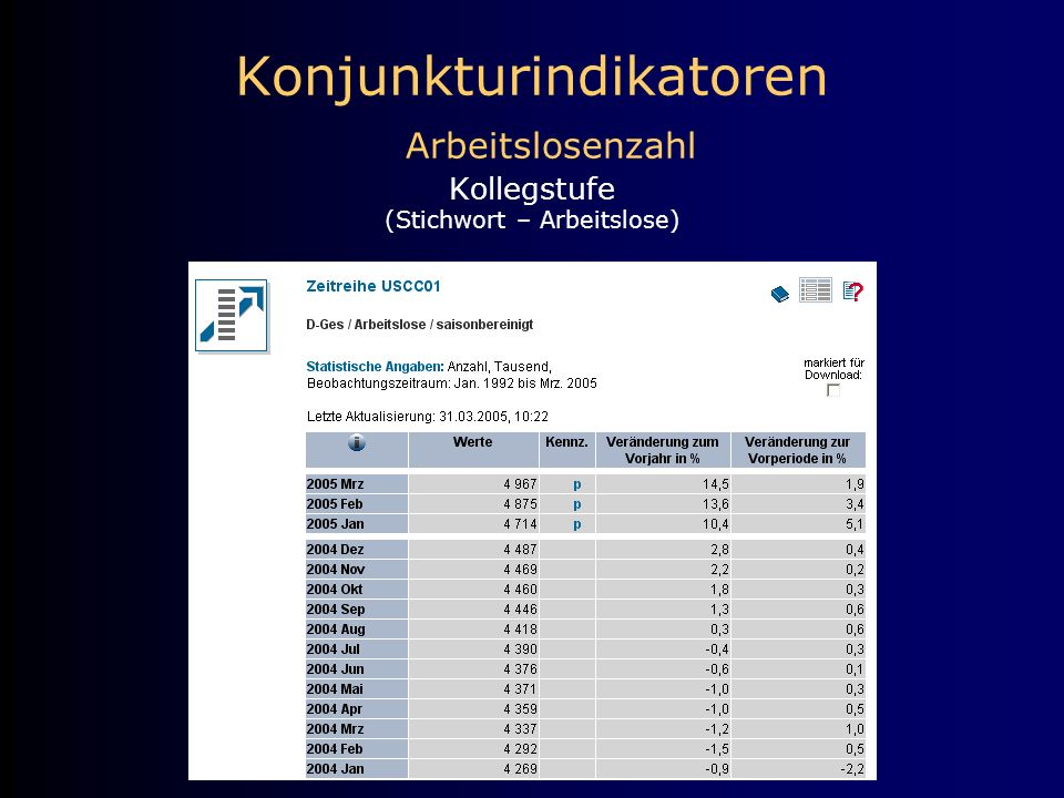 Konjunkturindikatoren Arbeitslosenzahl Kollegstufe (Stichwort – Arbeitslose)