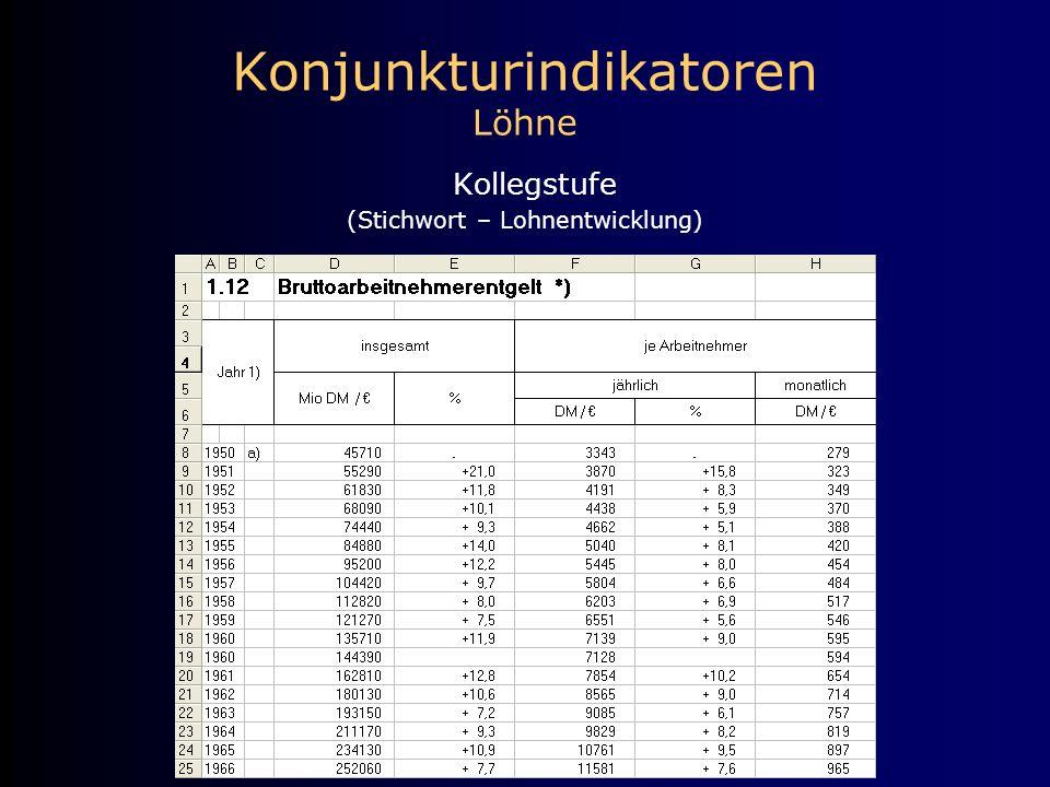 Konjunkturindikatoren Löhne Kollegstufe (Stichwort – Lohnentwicklung)