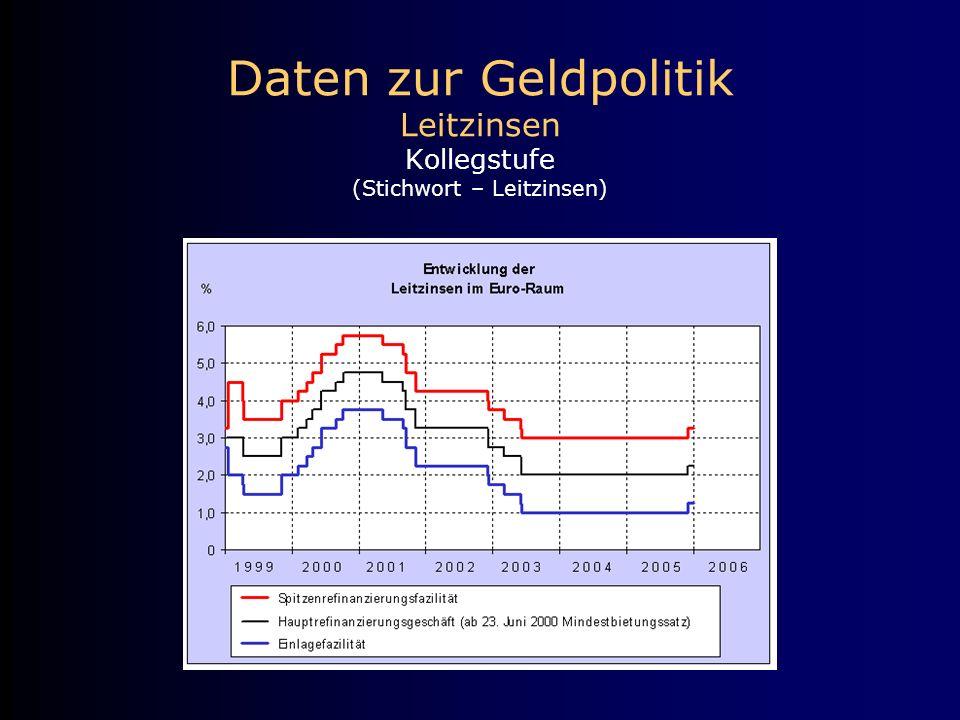 Daten zur Geldpolitik Leitzinsen Kollegstufe (Stichwort – Leitzinsen)