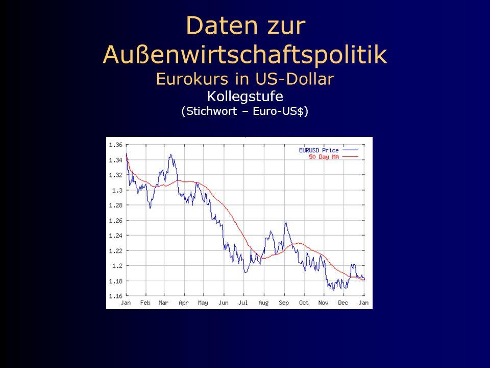 Daten zur Außenwirtschaftspolitik Eurokurs in US-Dollar Kollegstufe (Stichwort – Euro-US$)