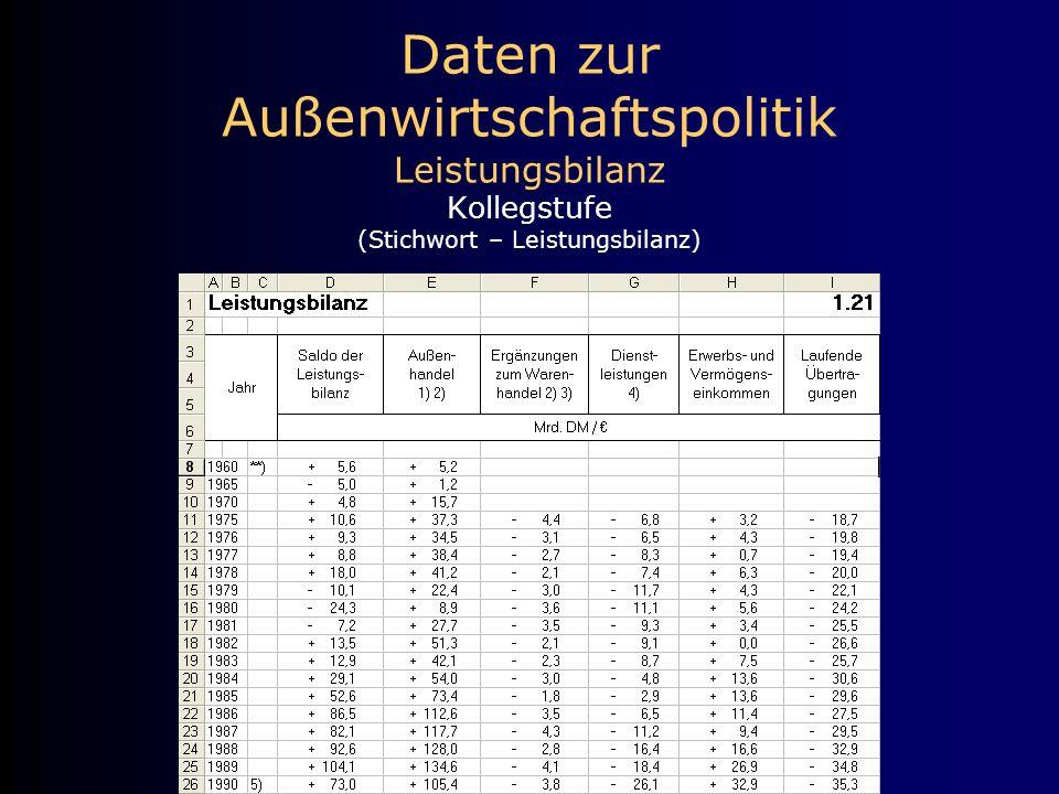 Daten zur Außenwirtschaftspolitik Leistungsbilanz Kollegstufe (Stichwort – Leistungsbilanz)