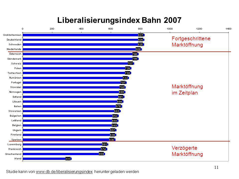 Liberalisierungsindex Bahn 2007