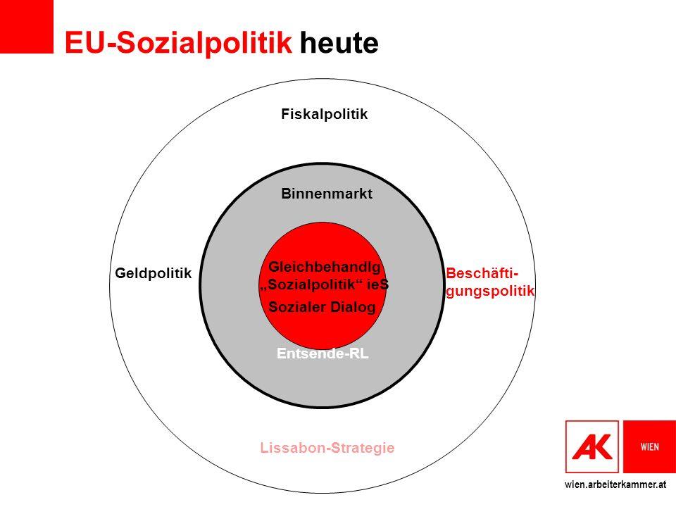 EU-Sozialpolitik heute