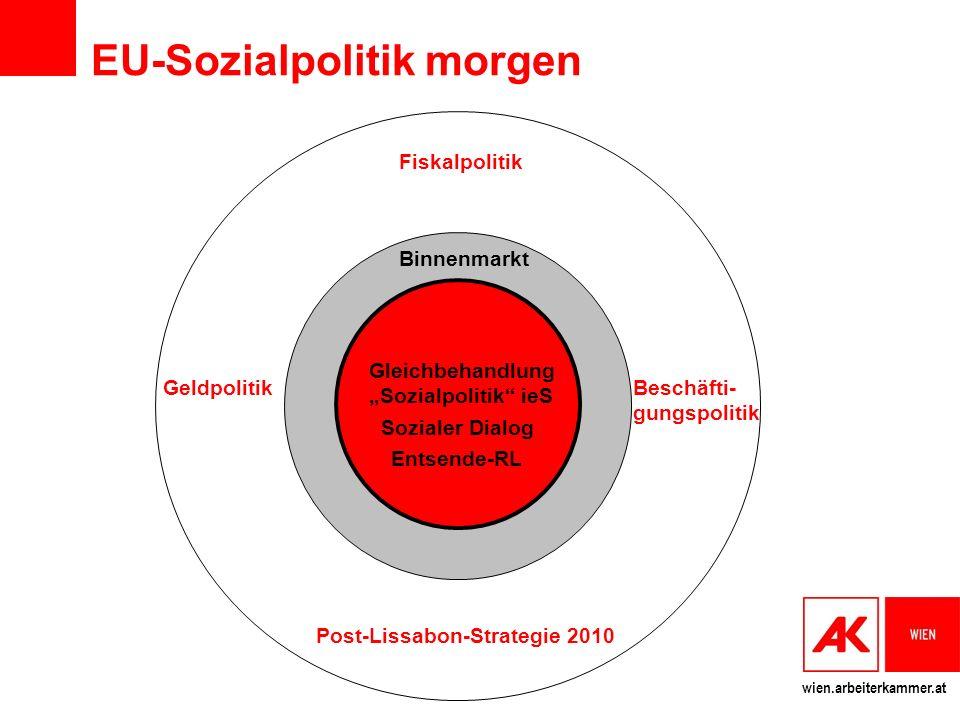 EU-Sozialpolitik morgen