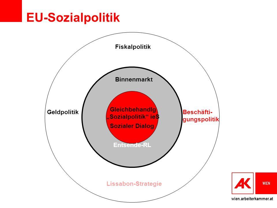EU-Sozialpolitik Fiskalpolitik Binnenmarkt