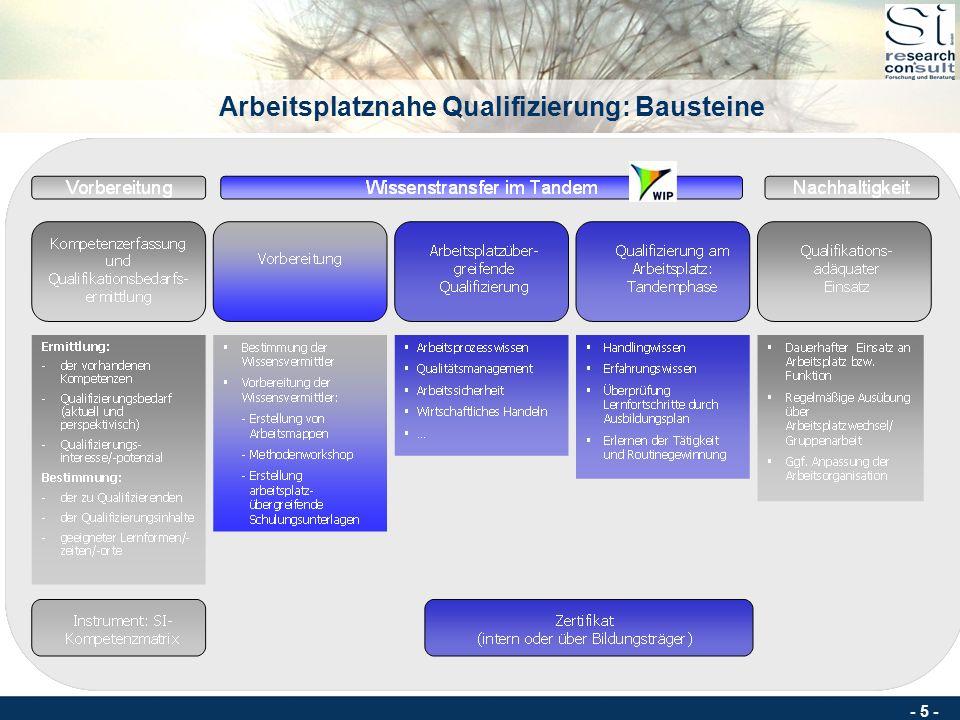 Arbeitsplatznahe Qualifizierung: Bausteine