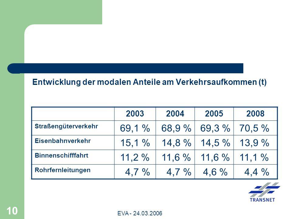 Entwicklung der modalen Anteile am Verkehrsaufkommen (t)