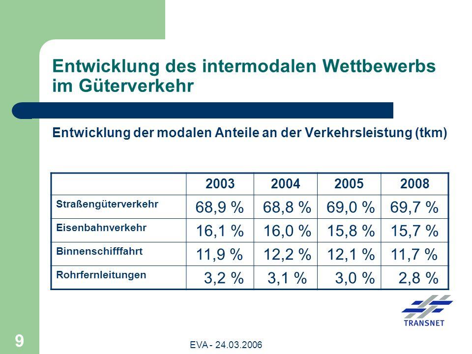 Entwicklung des intermodalen Wettbewerbs im Güterverkehr