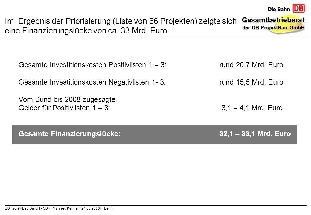 Im Ergebnis der Priorisierung (Liste von 66 Projekten) zeigte sich eine Finanzierungslücke von ca. 33 Mrd. Euro