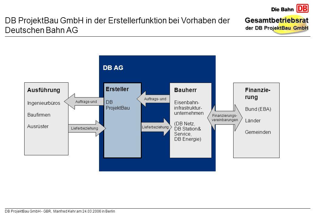 DB ProjektBau GmbH in der Erstellerfunktion bei Vorhaben der Deutschen Bahn AG