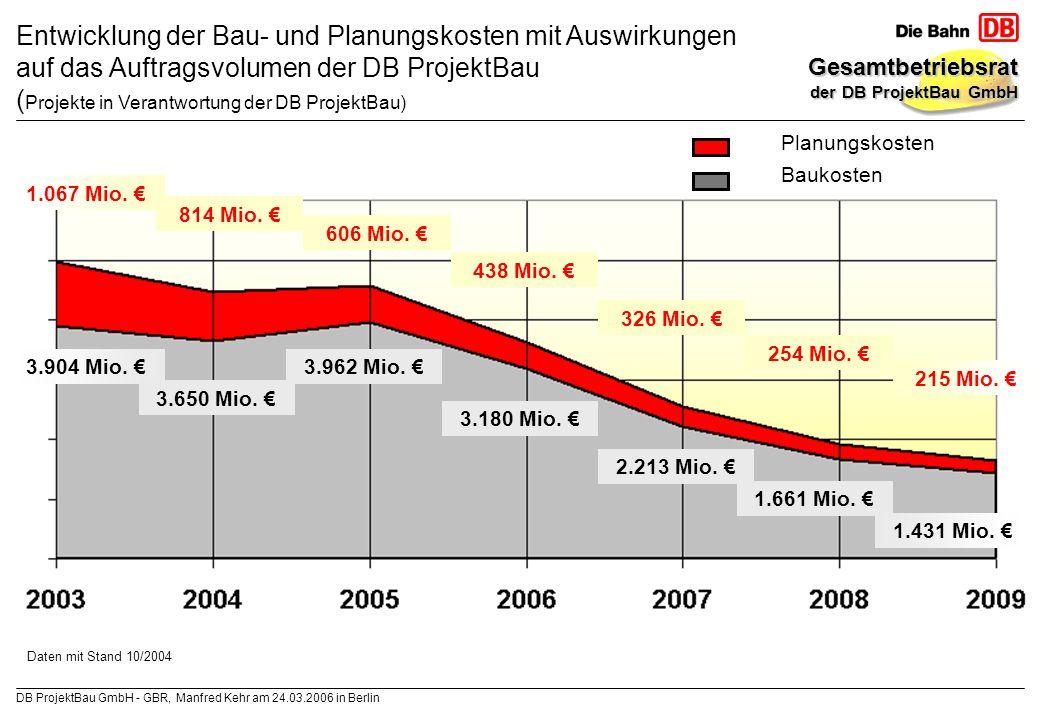 Entwicklung der Bau- und Planungskosten mit Auswirkungen auf das Auftragsvolumen der DB ProjektBau (Projekte in Verantwortung der DB ProjektBau)