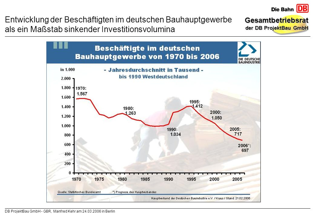 Entwicklung der Beschäftigten im deutschen Bauhauptgewerbe als ein Maßstab sinkender Investitionsvolumina
