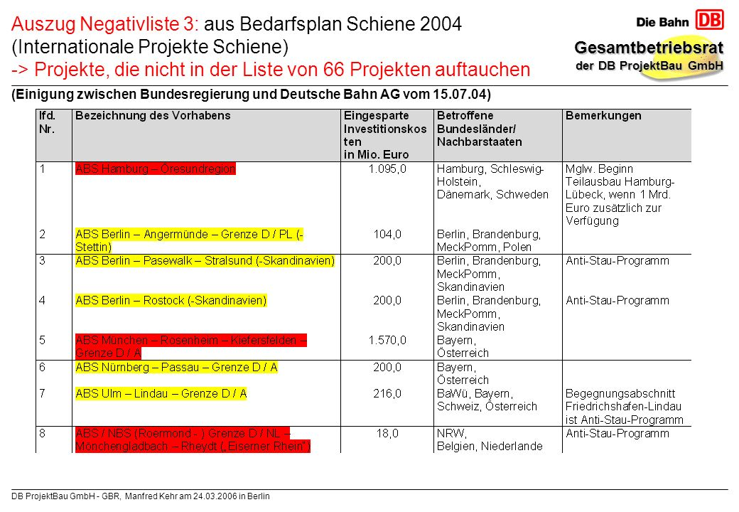 Auszug Negativliste 3: aus Bedarfsplan Schiene 2004 (Internationale Projekte Schiene) -> Projekte, die nicht in der Liste von 66 Projekten auftauchen (Einigung zwischen Bundesregierung und Deutsche Bahn AG vom 15.07.04)