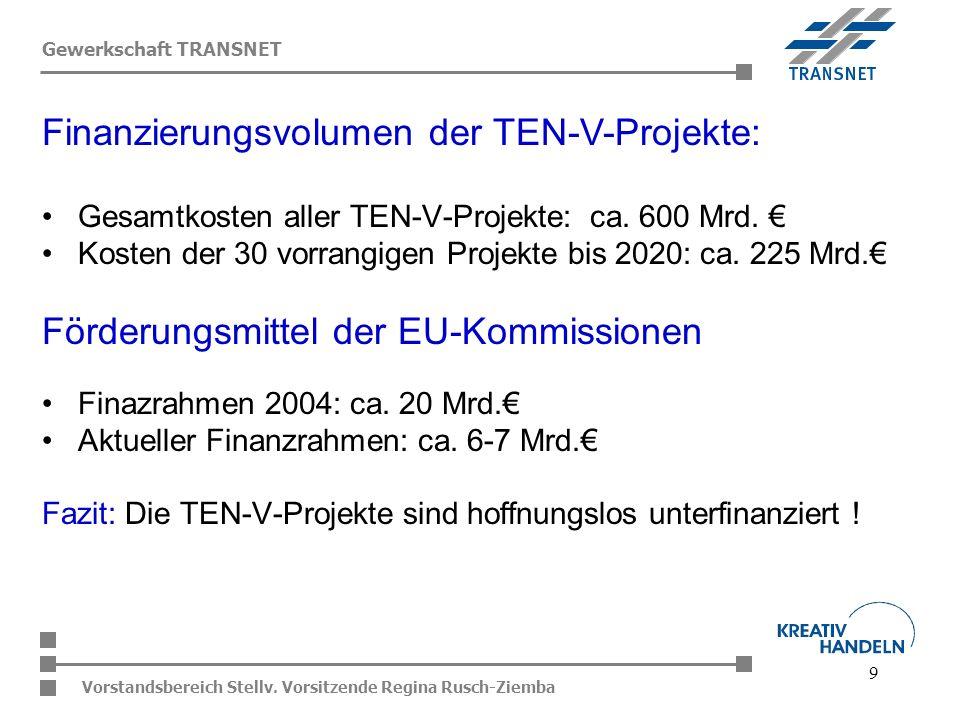 Finanzierungsvolumen der TEN-V-Projekte: