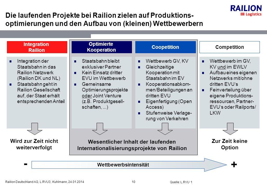 Die laufenden Projekte bei Railion zielen auf Produktions-optimierungen und den Aufbau von (kleinen) Wettbewerbern