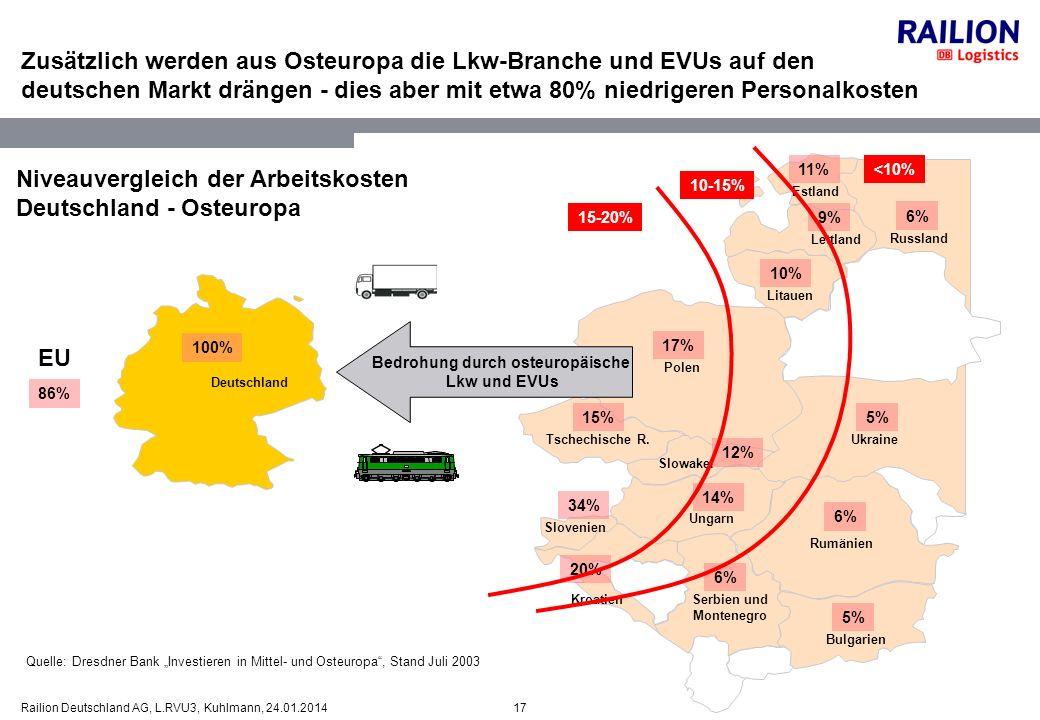 Bedrohung durch osteuropäische Serbien und Montenegro