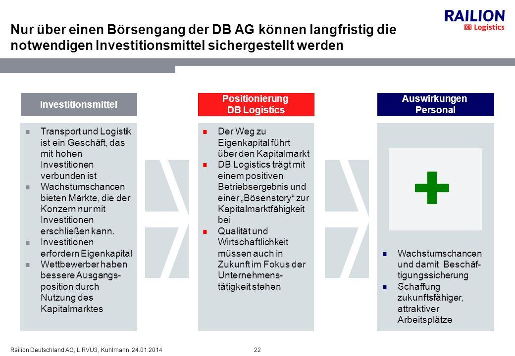 Nur über einen Börsengang der DB AG können langfristig die notwendigen Investitionsmittel sichergestellt werden