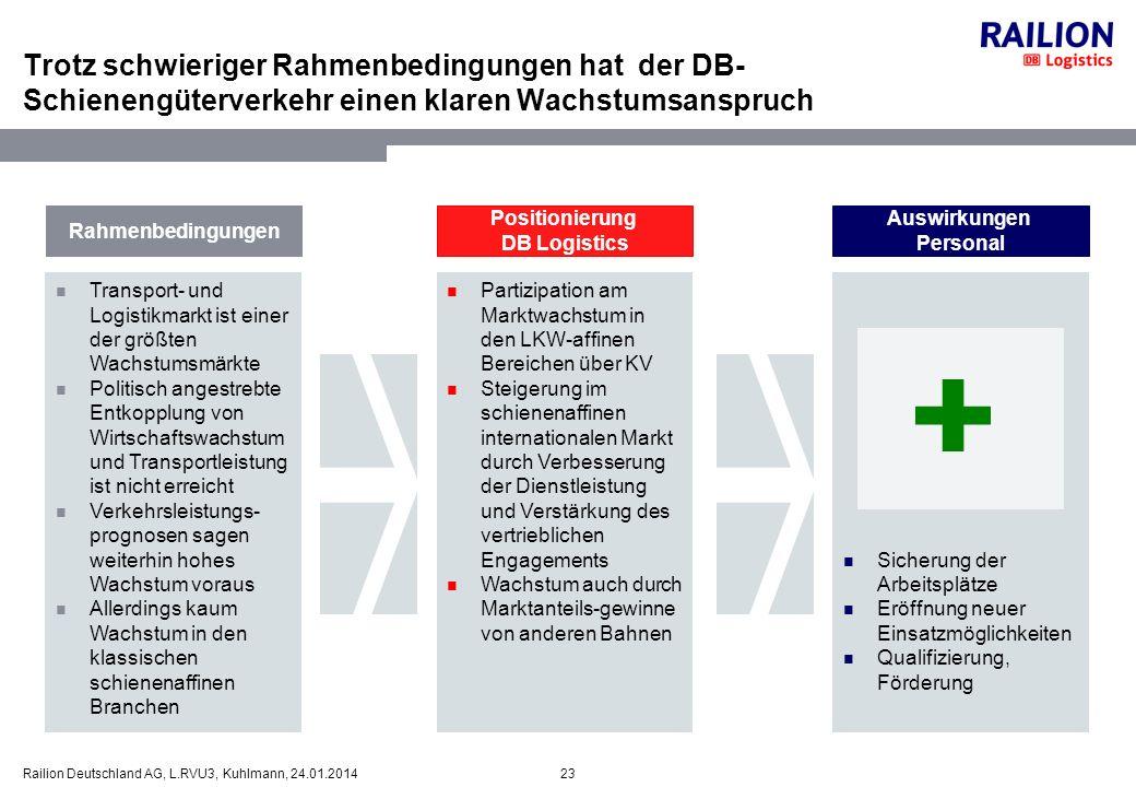 Trotz schwieriger Rahmenbedingungen hat der DB-Schienengüterverkehr einen klaren Wachstumsanspruch