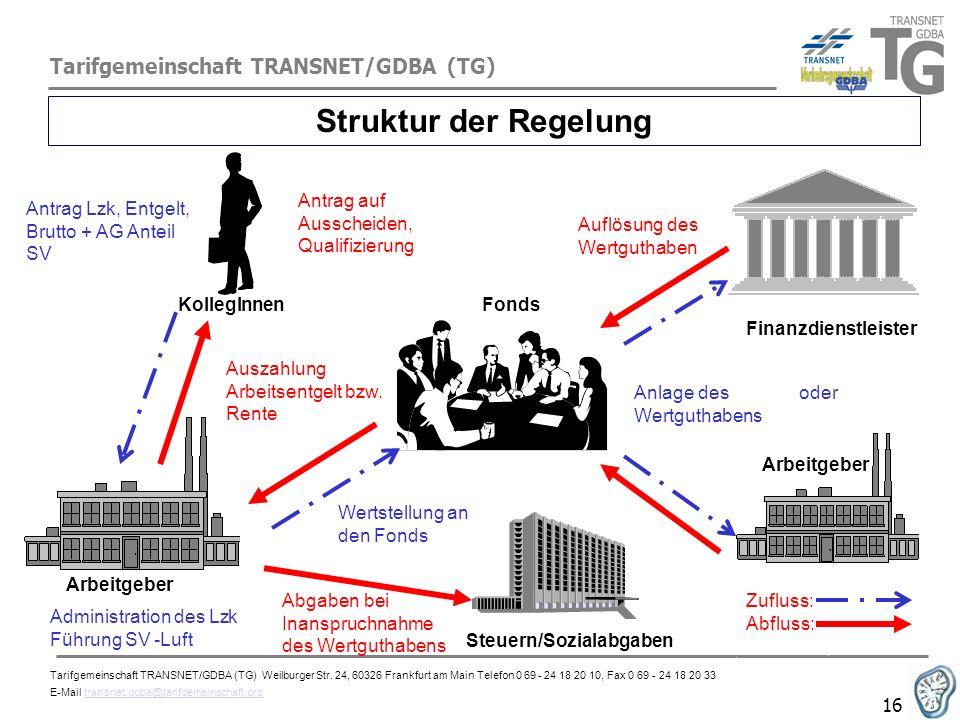 Struktur der Regelung Tarifgemeinschaft TRANSNET/GDBA (TG)