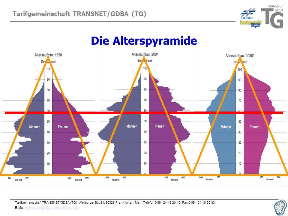 Die Alterspyramide Tarifgemeinschaft TRANSNET/GDBA (TG)