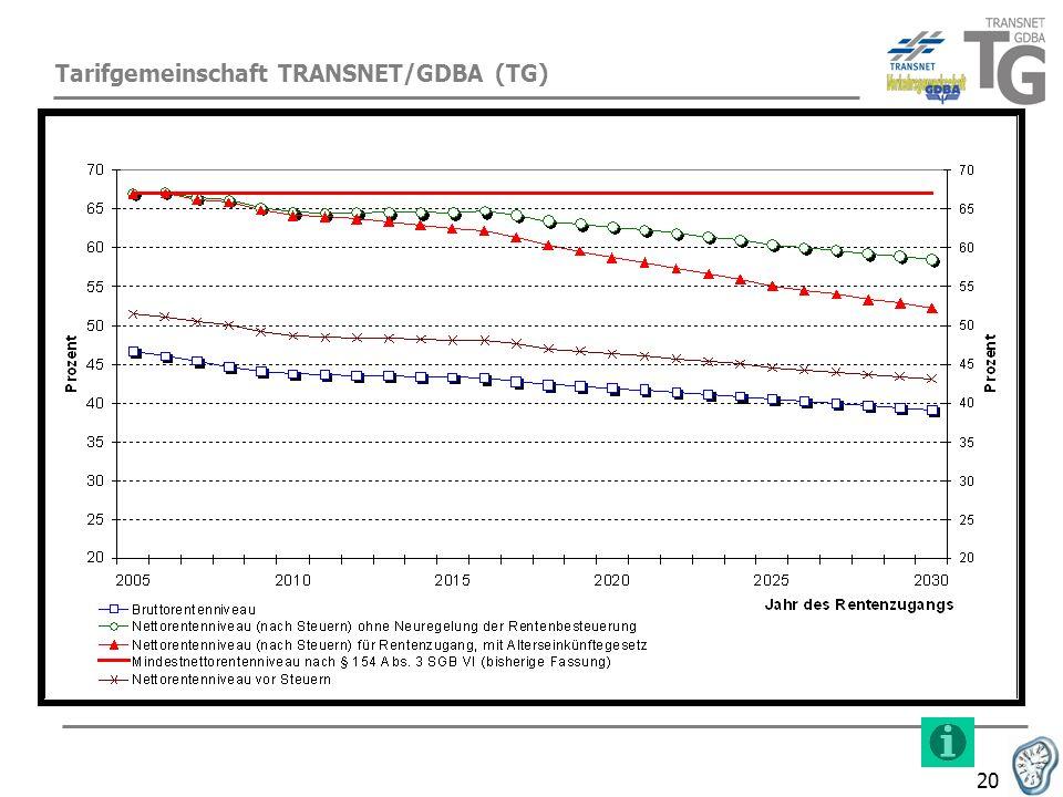 Tarifgemeinschaft TRANSNET/GDBA (TG)