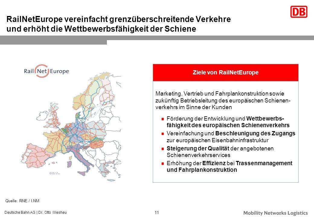 Ziele von RailNetEurope