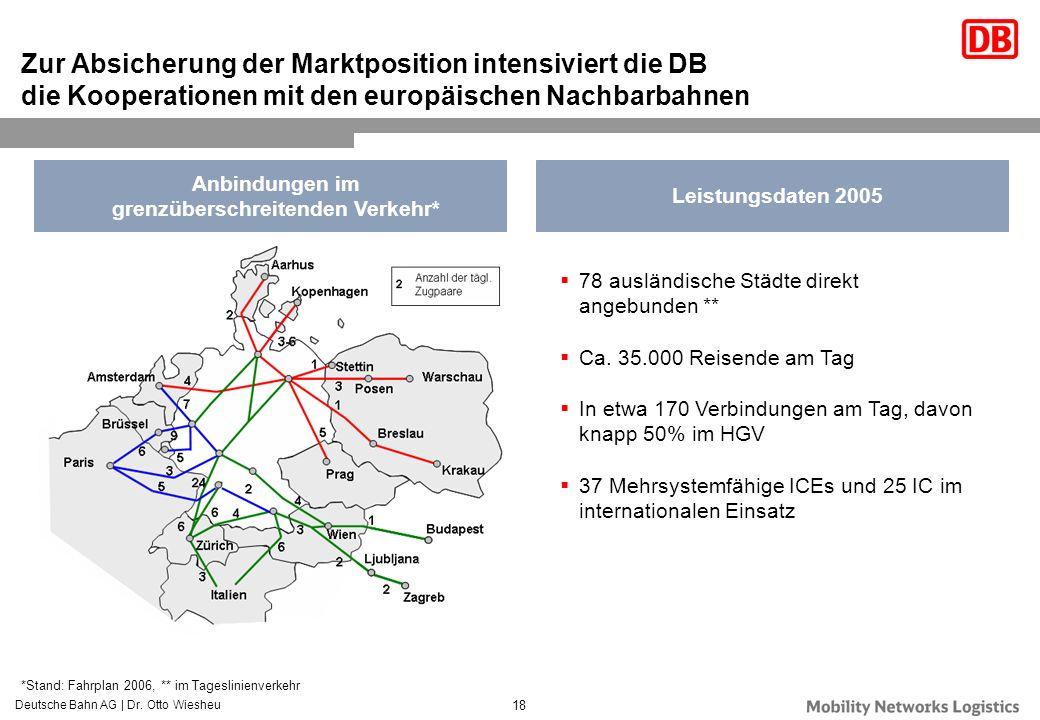 grenzüberschreitenden Verkehr*
