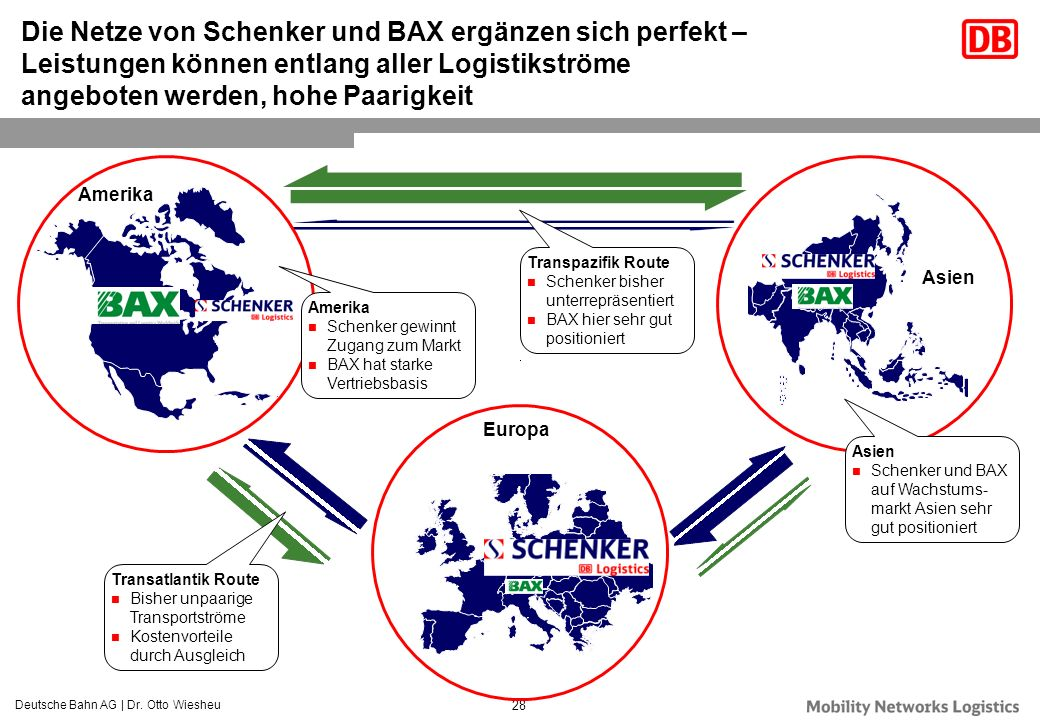 Die Netze von Schenker und BAX ergänzen sich perfekt – Leistungen können entlang aller Logistikströme angeboten werden, hohe Paarigkeit