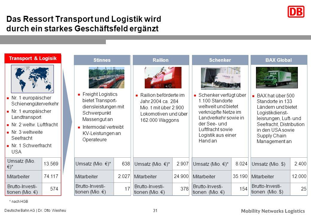 Das Ressort Transport und Logistik wird durch ein starkes Geschäftsfeld ergänzt