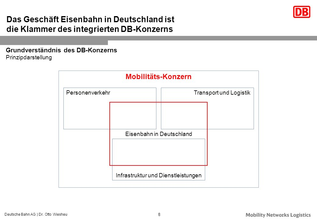 Das Geschäft Eisenbahn in Deutschland ist die Klammer des integrierten DB-Konzerns