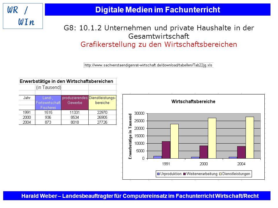 G8: 10.1.2 Unternehmen und private Haushalte in der Gesamtwirtschaft Grafikerstellung zu den Wirtschaftsbereichen