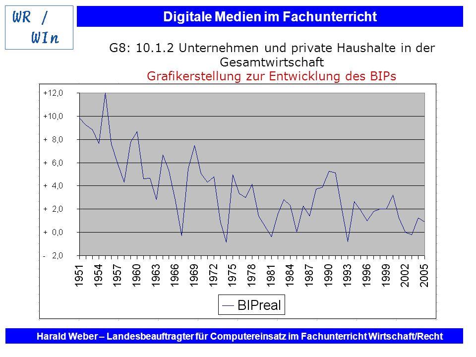 G8: 10.1.2 Unternehmen und private Haushalte in der Gesamtwirtschaft Grafikerstellung zur Entwicklung des BIPs