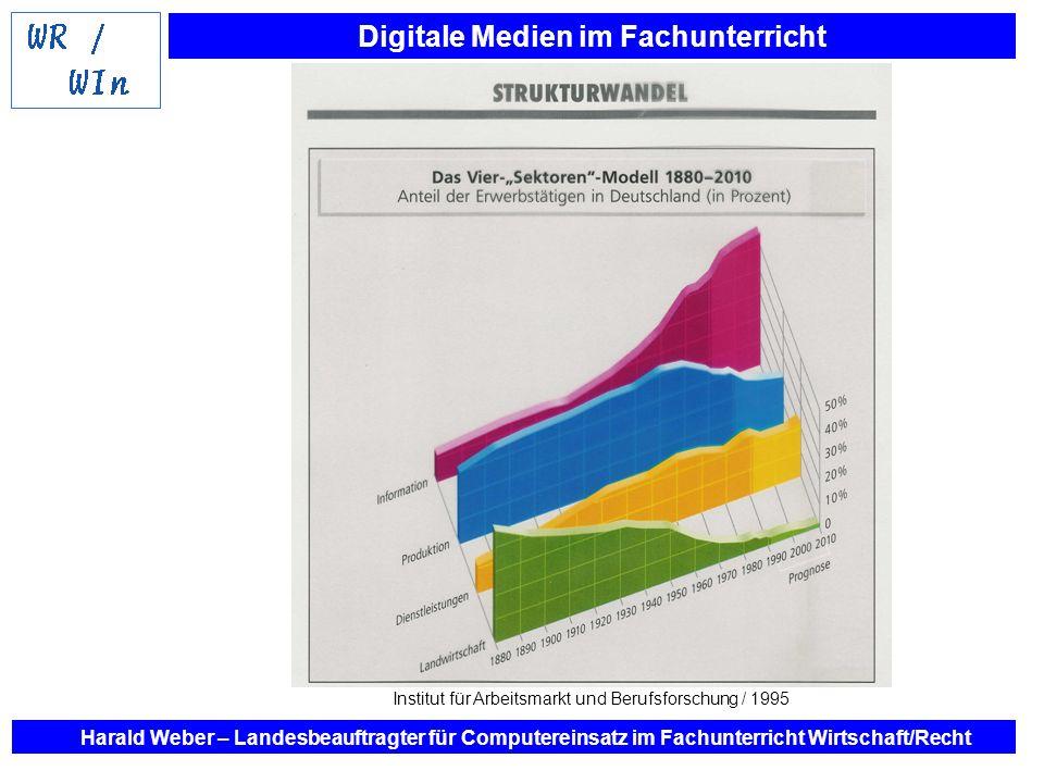 Institut für Arbeitsmarkt und Berufsforschung / 1995