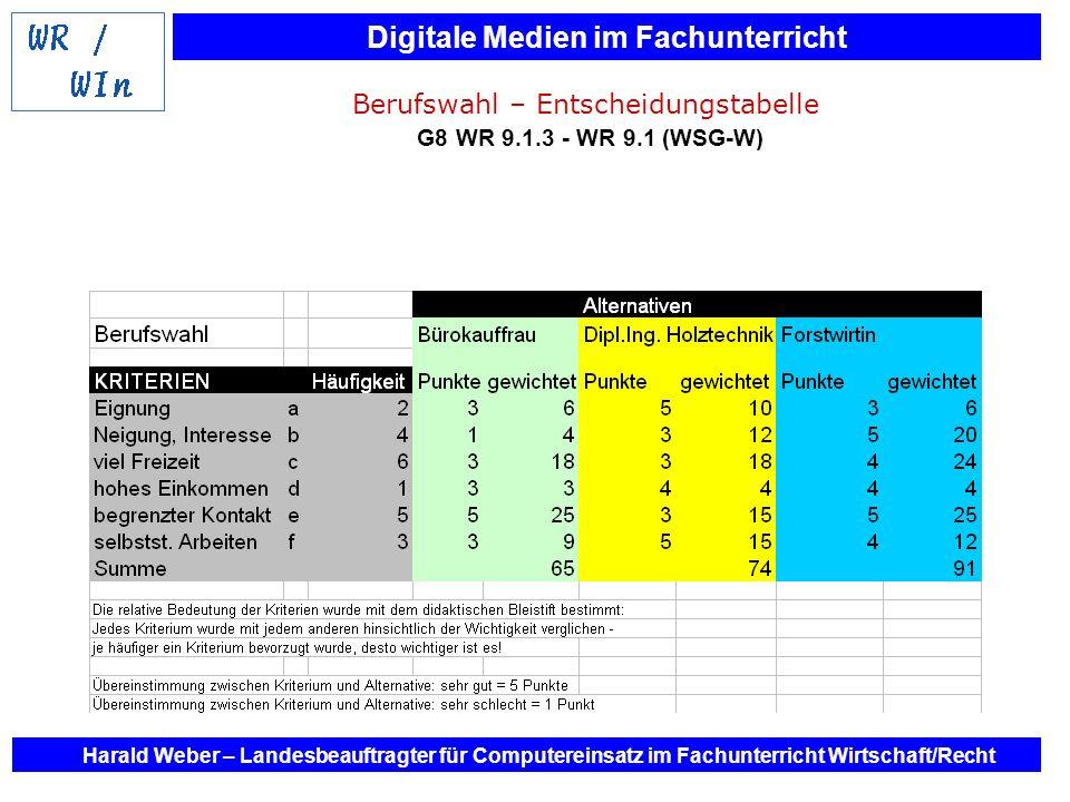 Berufswahl – Entscheidungstabelle G8 WR 9.1.3 - WR 9.1 (WSG-W)