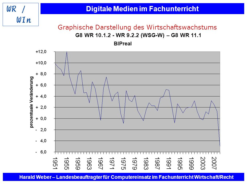 Graphische Darstellung des Wirtschaftswachstums G8 WR 10. 1. 2 - WR 9