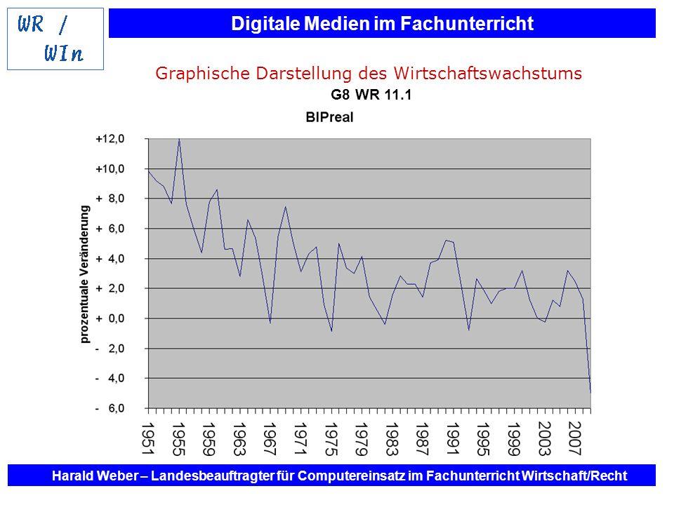 Graphische Darstellung des Wirtschaftswachstums G8 WR 11.1