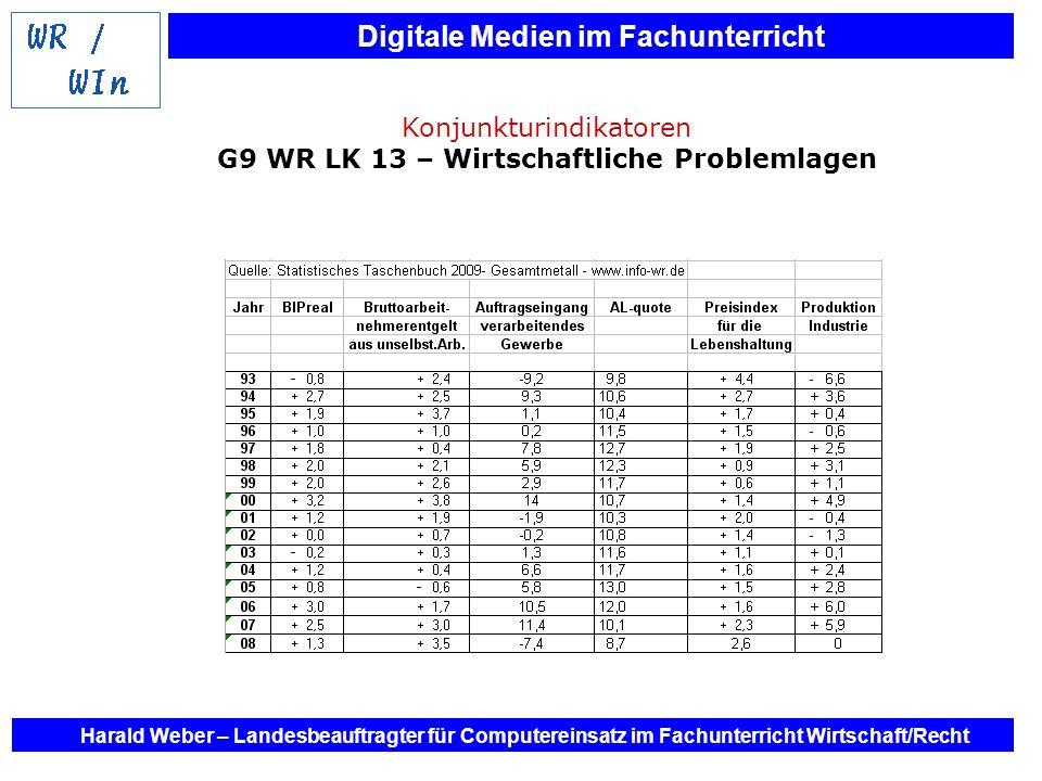 Konjunkturindikatoren G9 WR LK 13 – Wirtschaftliche Problemlagen