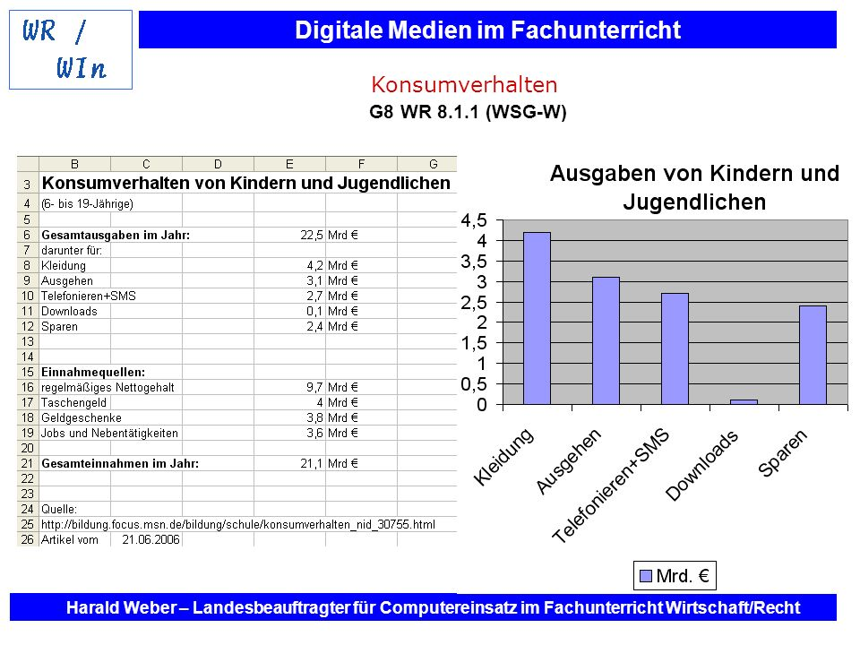 Konsumverhalten Konsumverhalten G8 WR 8.1.1 (WSG-W)