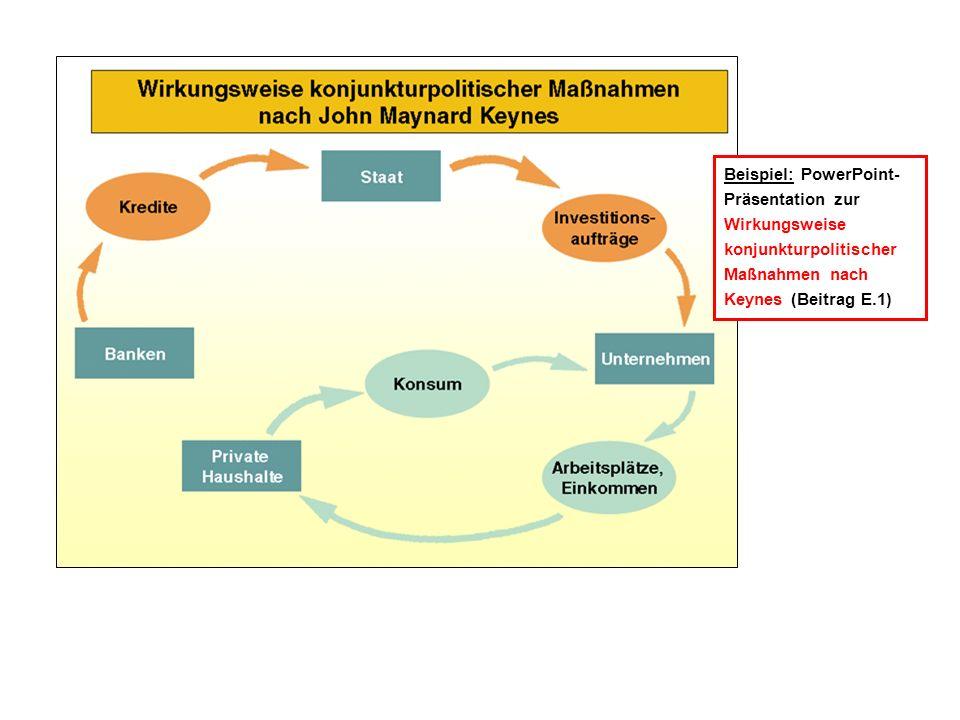 Beispiel: PowerPoint-Präsentation zur Wirkungsweise konjunkturpolitischer Maßnahmen nach Keynes (Beitrag E.1)