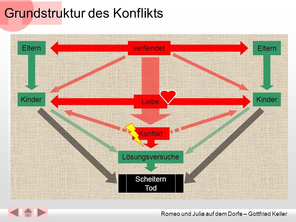 Grundstruktur des Konflikts