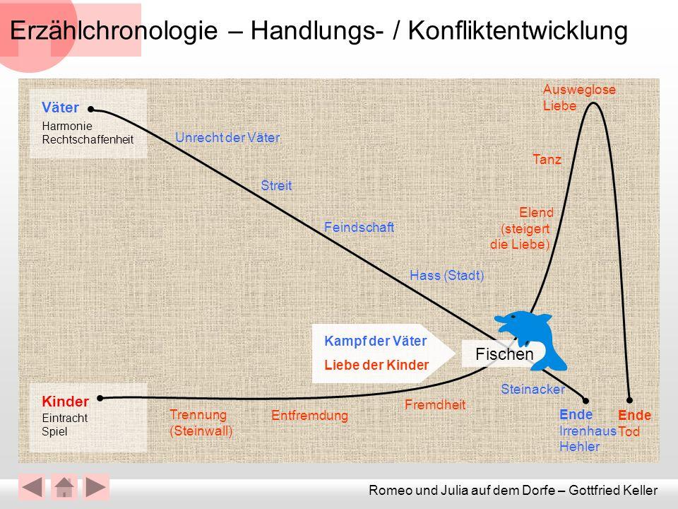 Erzählchronologie – Handlungs- / Konfliktentwicklung